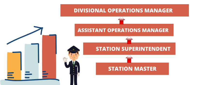RRB NTPC Station Master's Salary